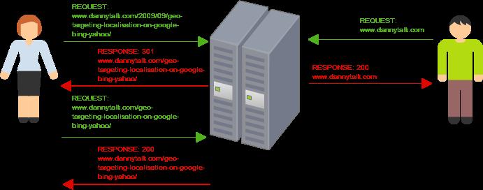 HTTP Response Diagram